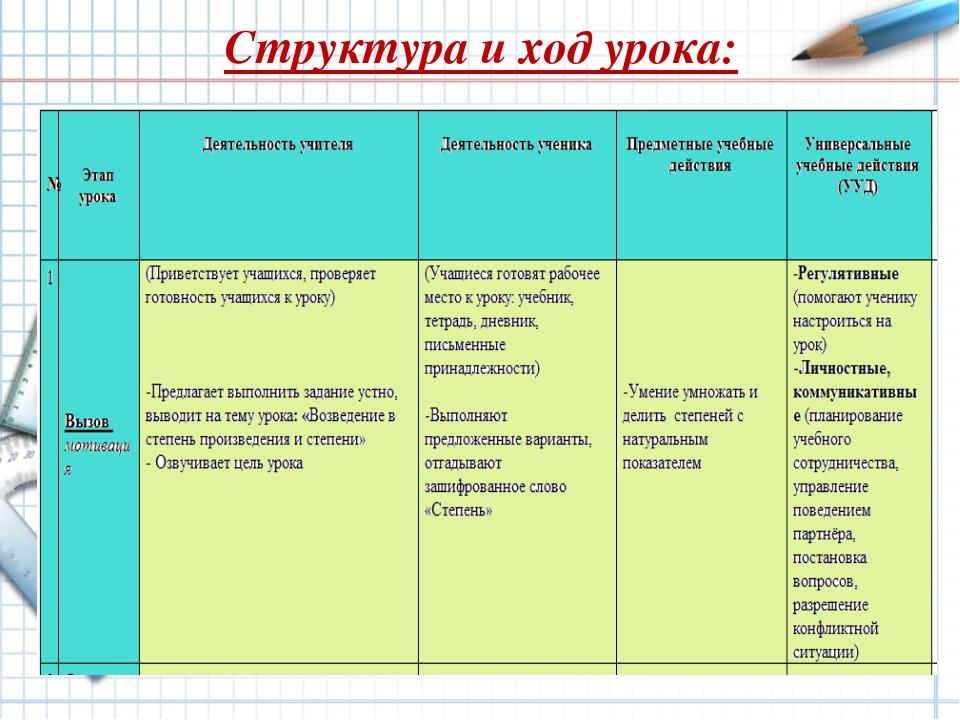 Структура и ход урока: