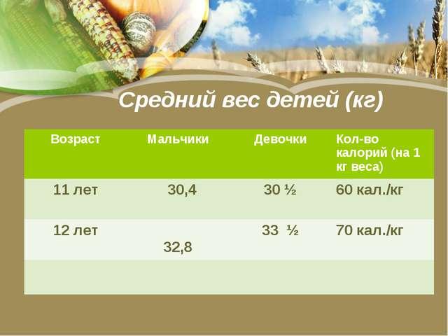 Средний вес детей (кг) ВозрастМальчикиДевочкиКол-во калорий (на 1 кг веса...