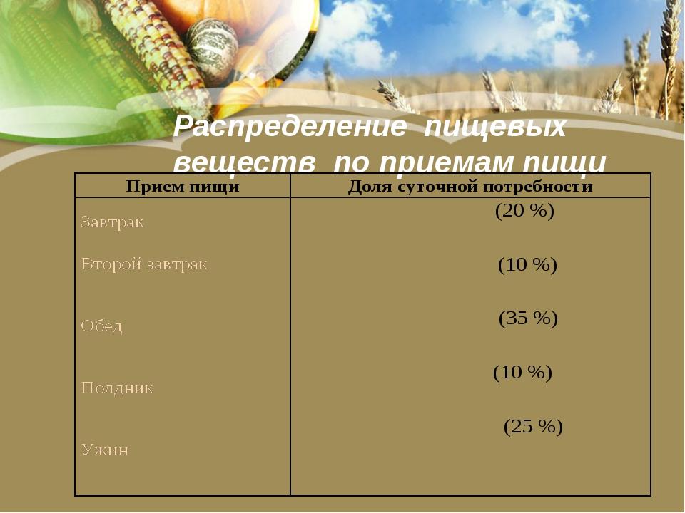 Распределение пищевых веществ по приемам пищи