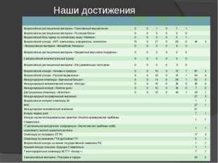 Наши достижения Название олимпиады2008-2009 уч. год2009-2010 уч. год2010-2