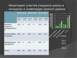 Мониторинг участия учащихся школы в конкурсах и олимпиадах разного уровня. 2