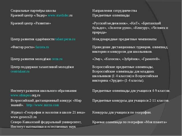 Социальные партнёры школыНаправления сотрудничества Краевой центр «Лидер» ww...