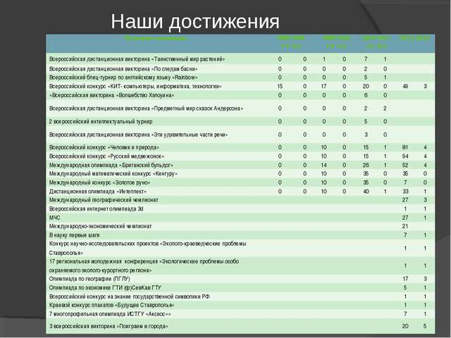 Наши достижения Название олимпиады2008-2009 уч. год2009-2010 уч. год2010-2...