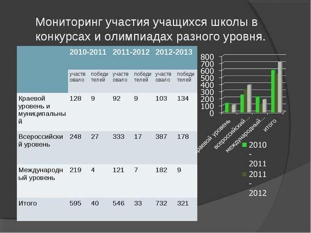 Мониторинг участия учащихся школы в конкурсах и олимпиадах разного уровня. 2...