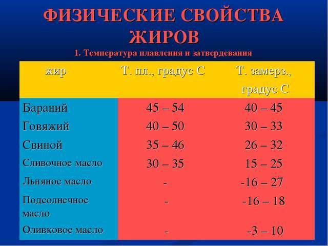 ФИЗИЧЕСКИЕ СВОЙСТВА ЖИРОВ 1. Температура плавления и затвердевания жирТ. пл....