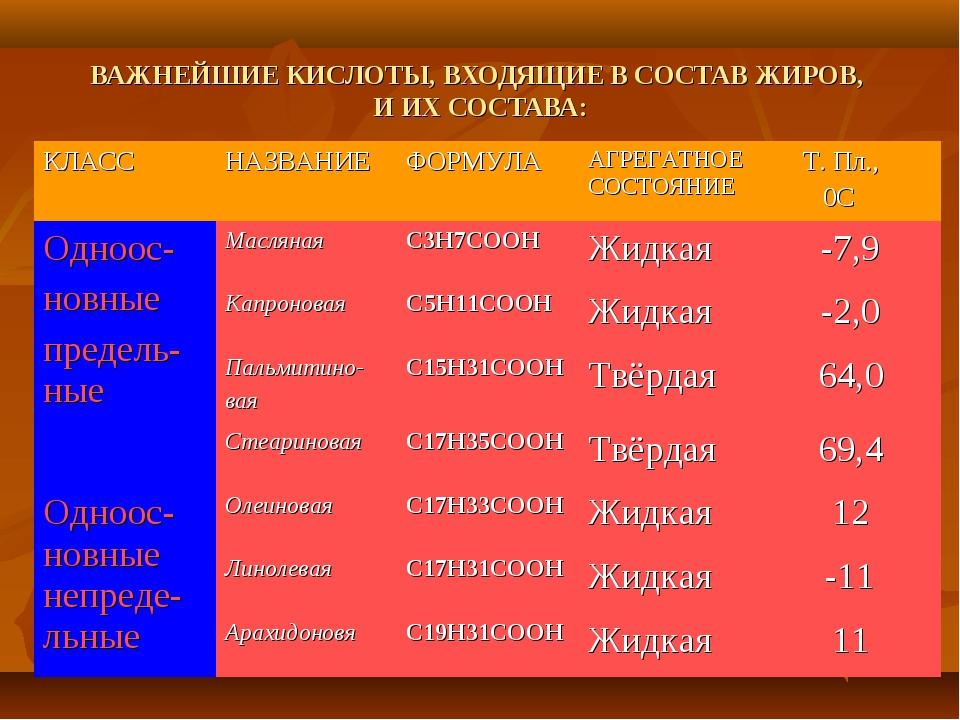 ВАЖНЕЙШИЕ КИСЛОТЫ, ВХОДЯЩИЕ В СОСТАВ ЖИРОВ, И ИХ СОСТАВА: КЛАССНАЗВАНИЕ ФОР...