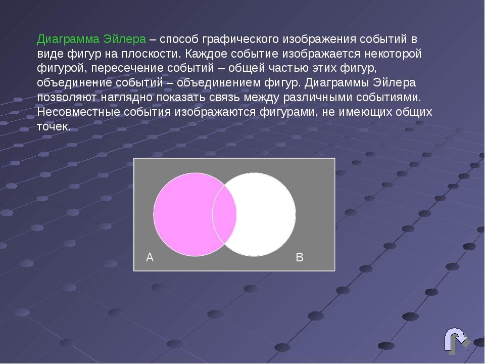 Диаграмма Эйлера – способ графического изображения событий в виде фигур на пл...
