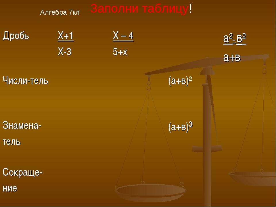 Алгебра 7кл Заполни таблицу! ДробьХ+1 Х-3Х – 4 5+ха²– в² а+в Числи-тель...