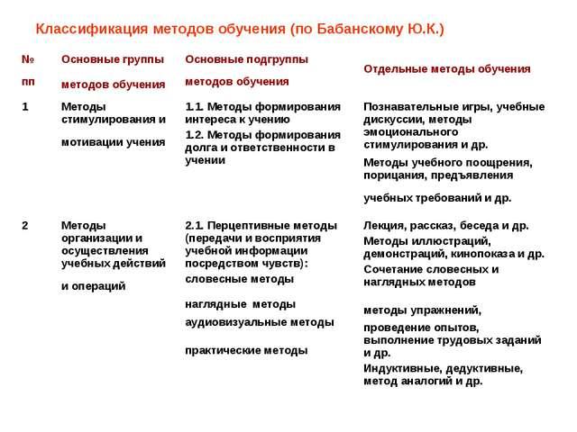 Классификация методов обучения (по Бабанскому Ю.К.) № пп Основные группы мет...