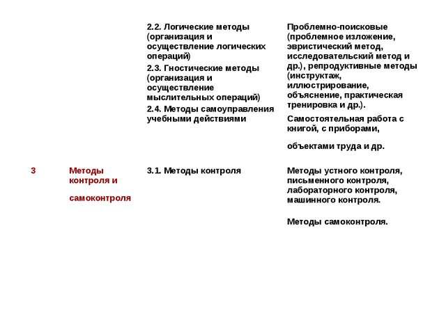 2.2. Логические методы (организация и осуществление логических операций) 2....