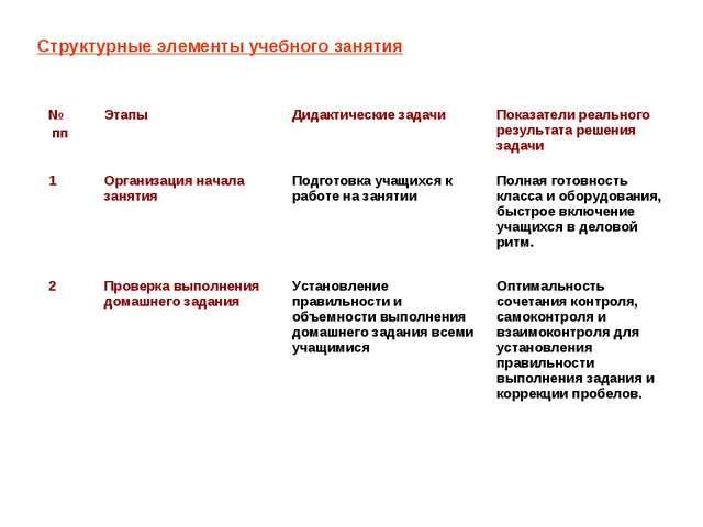 Структурные элементы учебного занятия № пп Этапы Дидактические задачи Пока...