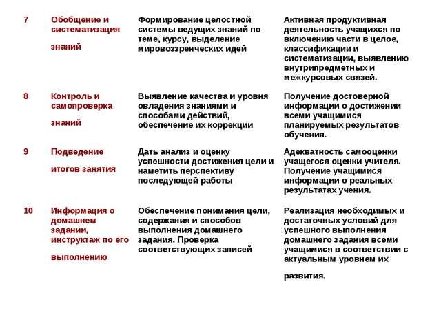 7Обобщение и систематизация знаний Формирование целостной системы ведущих з...