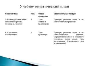 Название темыЧасыФорма проведенияОбразовательный продукт 5. Взаимодействие