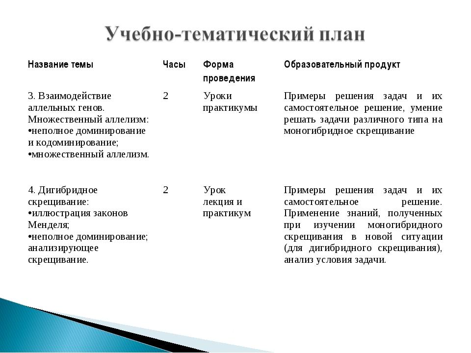 Название темыЧасыФорма проведенияОбразовательный продукт 3. Взаимодействие...