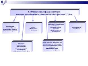 Содержании профессиональных качеств преподавателя специальных дисциплин ССУЗо