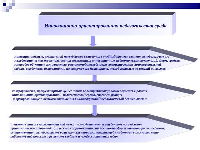 Инновационно-ориентированная педагогическая среда инновационностью, реализуем...
