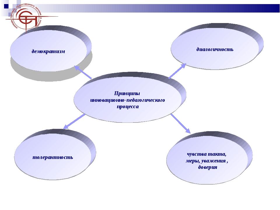 Принципы инновационно-педагогического процесса демократизм толерантность диал...