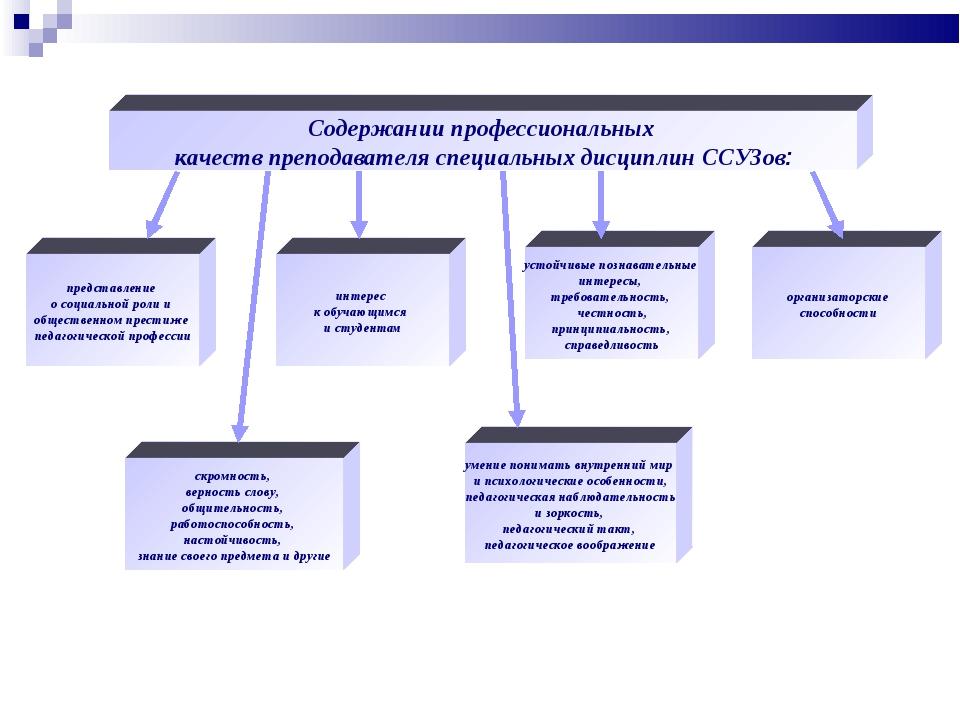 Содержании профессиональных качеств преподавателя специальных дисциплин ССУЗо...