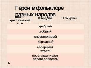 Герои в фольклоре разных народов Иван – крестьянский сын Шараджа Темирбек хра