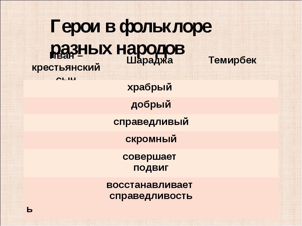 Герои в фольклоре разных народов Иван – крестьянский сын Шараджа Темирбек хра...