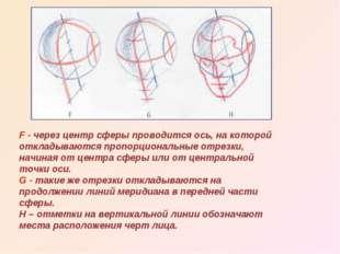 F - через центр сферы проводится ось, на которой откладываются пропорциональн