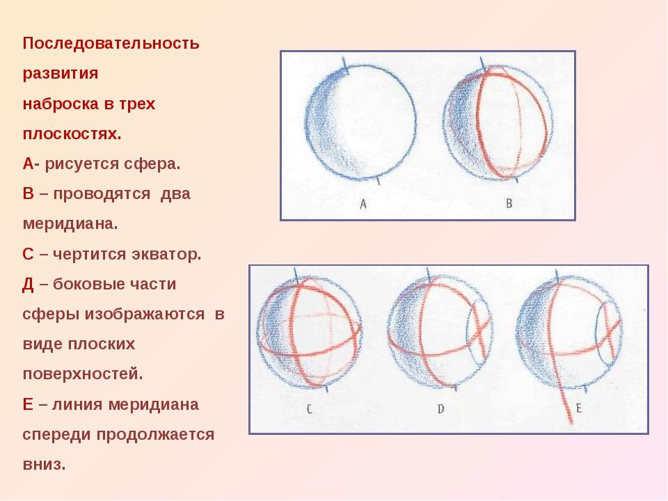 Последовательность развития наброска в трех плоскостях. А- рисуется сфера. В...