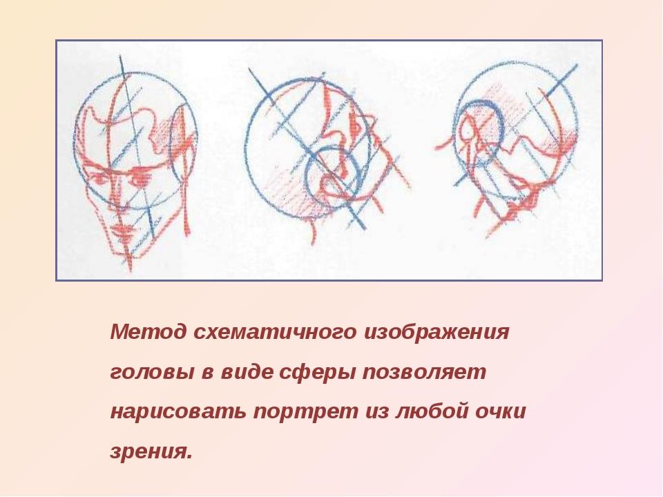 Метод схематичного изображения головы в виде сферы позволяет нарисовать портр...