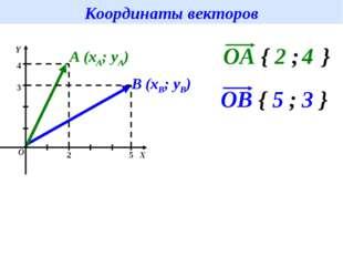Координаты векторов A (xA; yA) B (xB; yB) 2 4 5 3