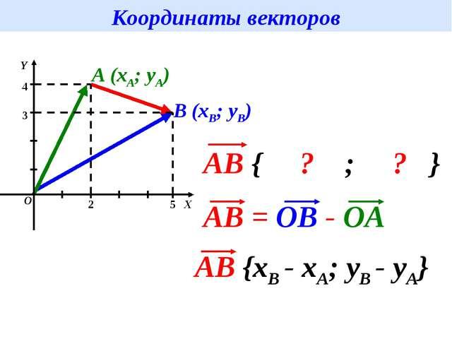 Координаты векторов A (xA; yA) B (xB; yB)