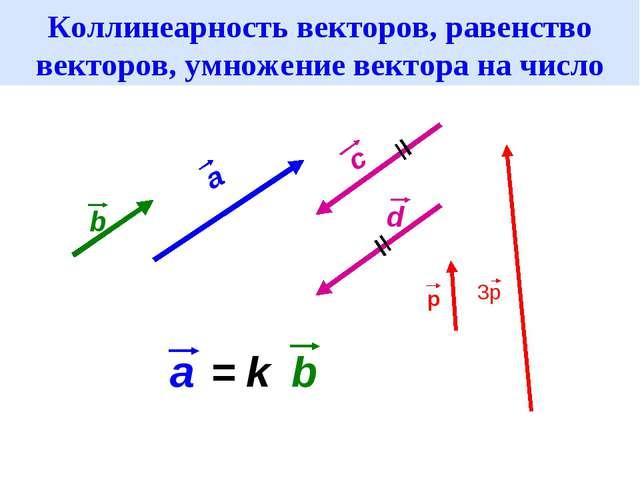 Коллинеарность векторов, равенство векторов, умножение вектора на число a b...