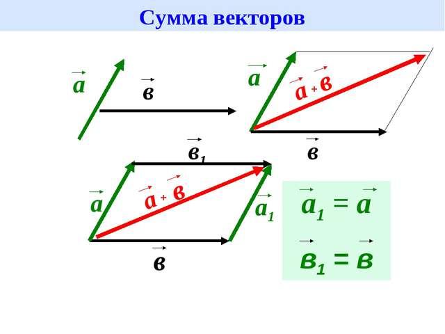 Сумма векторов