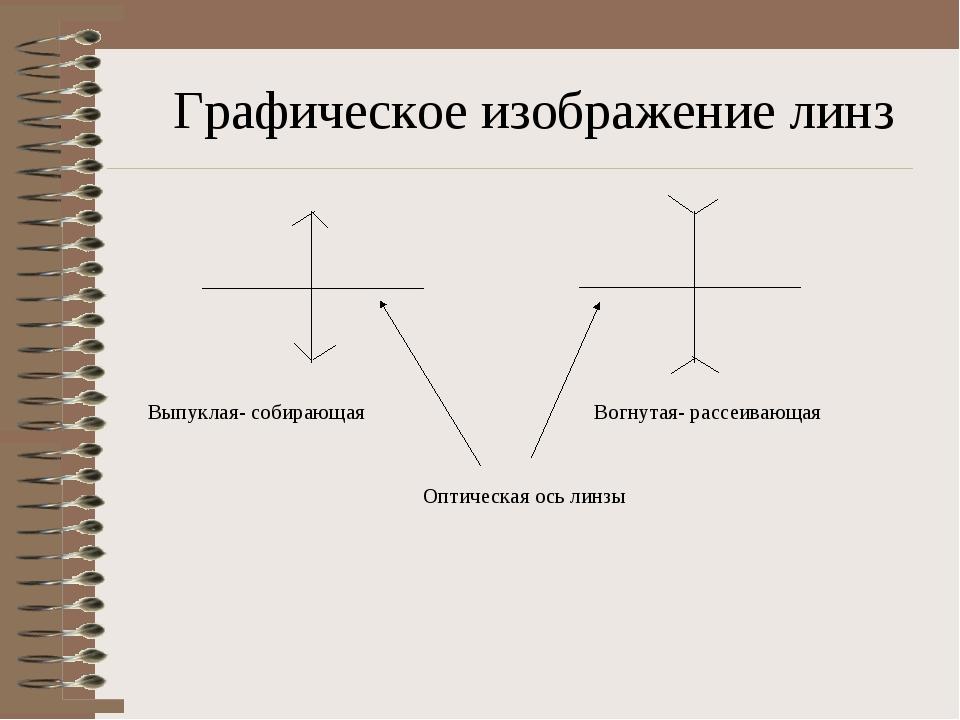 Графическое изображение линз Выпуклая- собирающая Вогнутая- рассеивающая Опти...