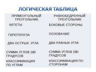 КАТЕТЫ ГИПОТЕНУЗА ДВА ОСТРЫХ УГЛА СУММА УГЛОВ 180 ГРАДУСОВ КЛАССИФИКАЦИЯ ПО У