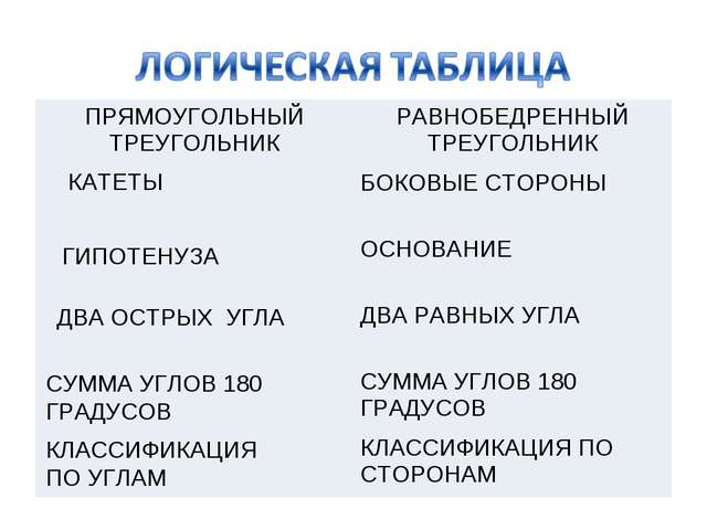 КАТЕТЫ ГИПОТЕНУЗА ДВА ОСТРЫХ УГЛА СУММА УГЛОВ 180 ГРАДУСОВ КЛАССИФИКАЦИЯ ПО У...