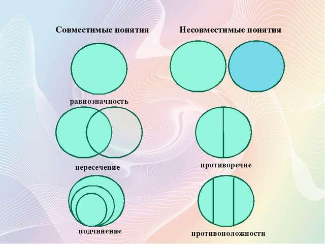 равнозначность пересечение подчинение противоречие противоположности Совмести...