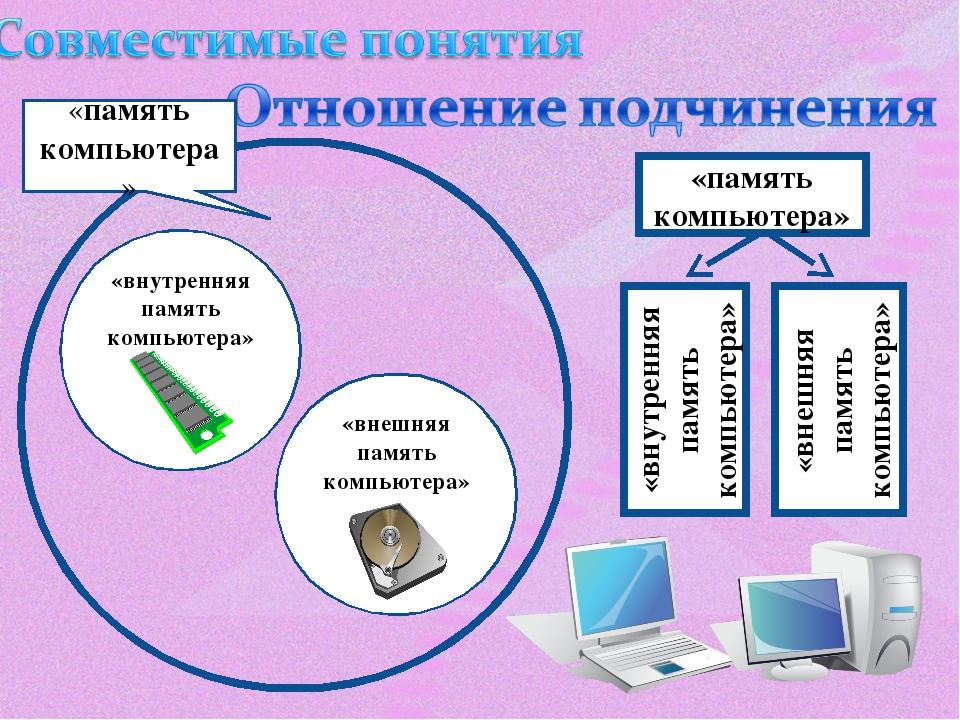 «память компьютера» «внутренняя память компьютера» «внешняя память компьютера...