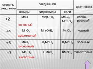степень окисления соединения цвет ионов оксиды гидроксиды соли +6 +4 +2 +7 Mn