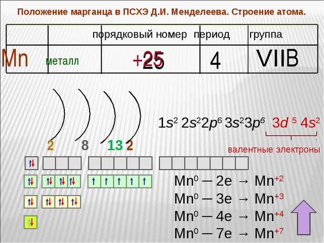 Положение марганца в ПСХЭ Д.И. Менделеева. Строение атома. период группа поря...