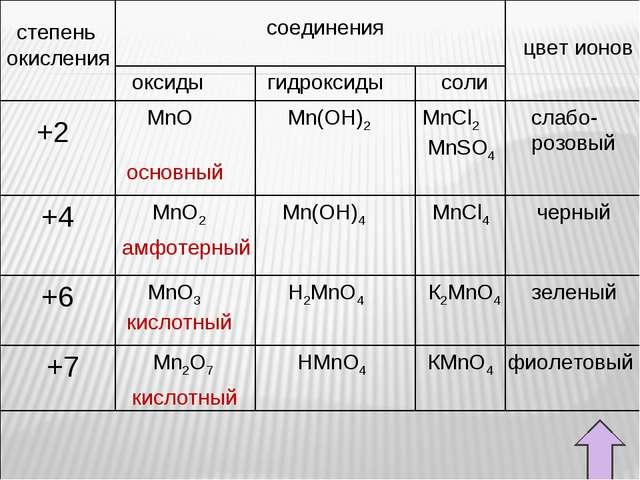 степень окисления соединения цвет ионов оксиды гидроксиды соли +6 +4 +2 +7 Mn...