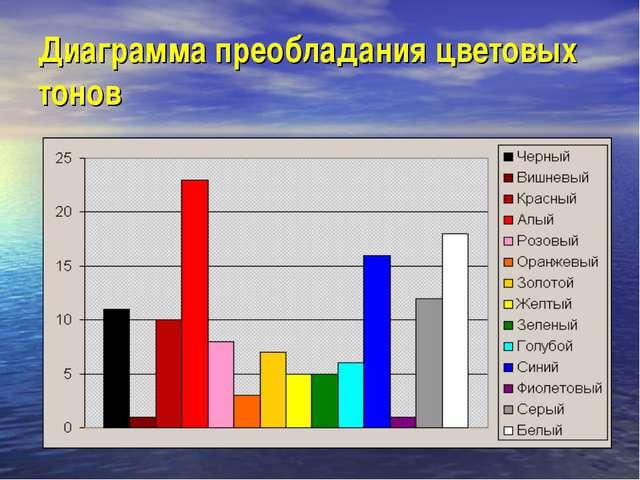 Диаграмма преобладания цветовых тонов