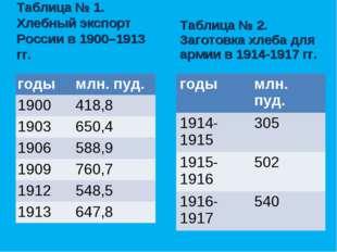 Таблица № 1. Хлебный экспорт России в 1900–1913 гг. Таблица № 2. Заготовка х