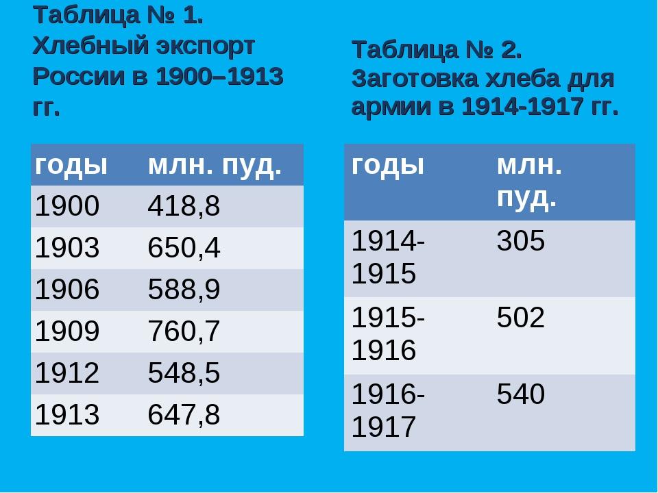 Таблица № 1. Хлебный экспорт России в 1900–1913 гг. Таблица № 2. Заготовка х...