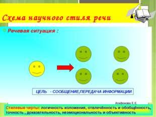 Схема научного стиля речи Речевая ситуация : Агафонова Е.Е. ЦЕЛЬ - СООБЩЕНИЕ,