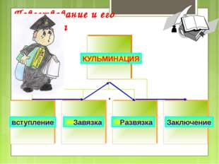 Повествование и его структура вступление Завязка Развязка КУЛЬМИНАЦИЯ Заключе
