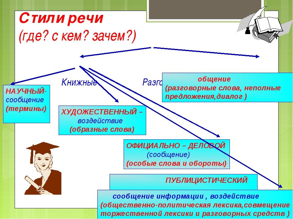Стили речи (где? с кем? зачем?) Книжные Разговорный Агафонова Е.Е. общение (р...