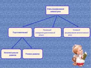 Этапы формирования связной речи Подготовительный Начальный (овладение диалоги