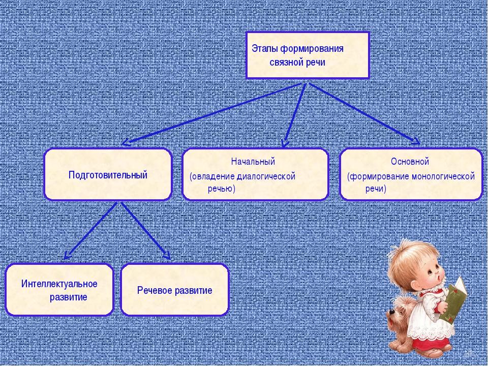 Этапы формирования связной речи Подготовительный Начальный (овладение диалоги...