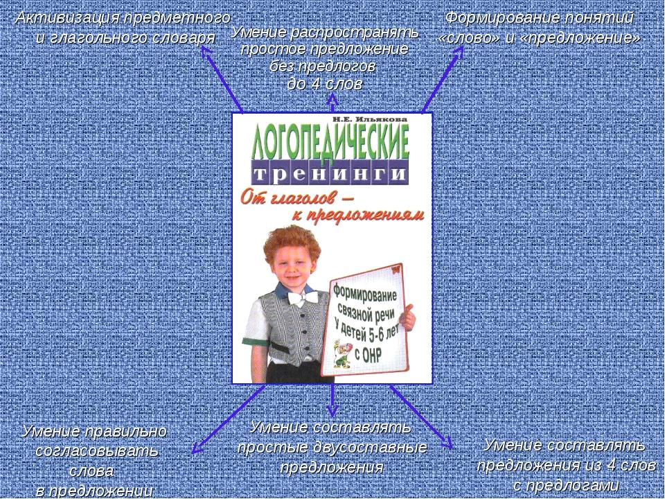 Активизация предметного и глагольного словаря Формирование понятий «слово» и...