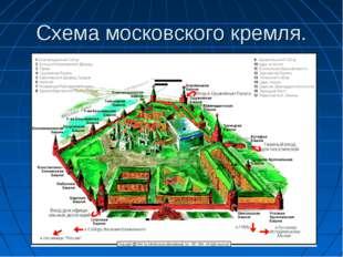 Схема московского кремля.