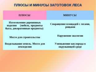 ПЛЮСЫ И МИНУСЫ ЗАГОТОВОК ЛЕСА ПЛЮСЫ МИНУСЫ Изготовление деревянных изделии (